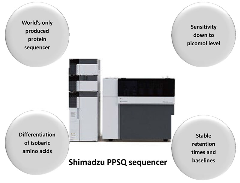 Figure 1: PPSQ protein/peptide sequencer